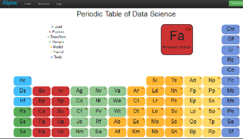 Alpine Data Science Periodic Table