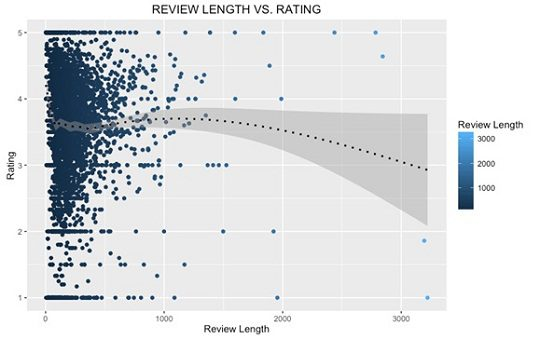 Text Mining Amazon Mobile Phone Reviews: Interesting Insights