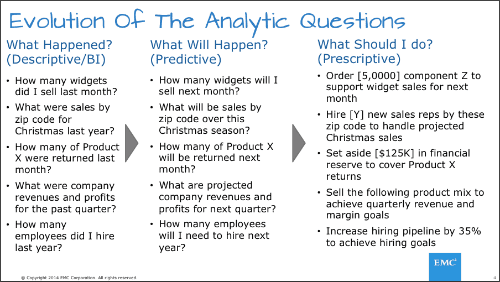 Evolution of the analytic question
