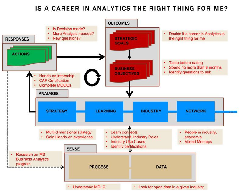 analytics-career