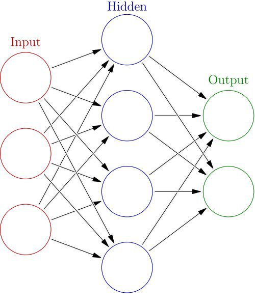 A Beginners Guide To Neural Networks With R