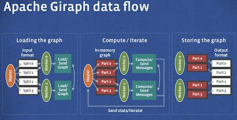 Apache Giraph Data Flow
