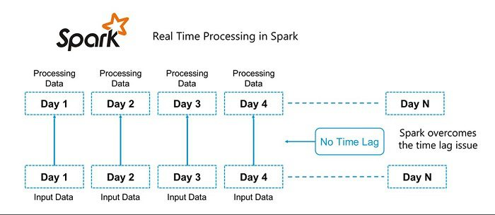 Apache Spark Introduction Figure 2