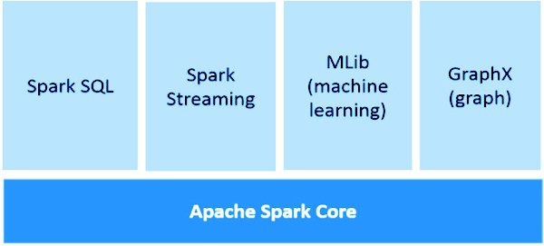 Apache Spark Introduction Figure 5