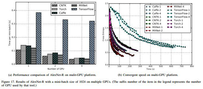 Top arXiv Papers, January: ConvNets Advances, Wide Instead of Deep