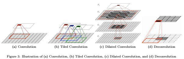Recent Advances in Convolutional Neural Networks