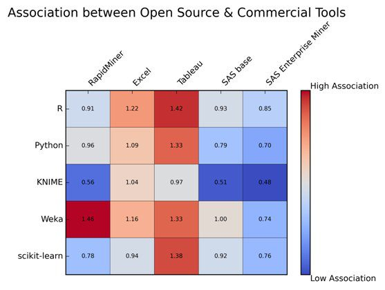 associations-open-source-commercial-data-mining-tools