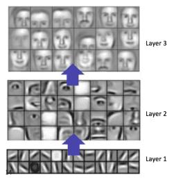 Building an Audio Classifier using Deep Neural Networks