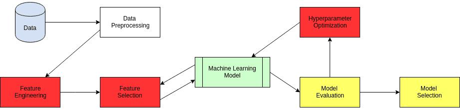 Automated machine learning process