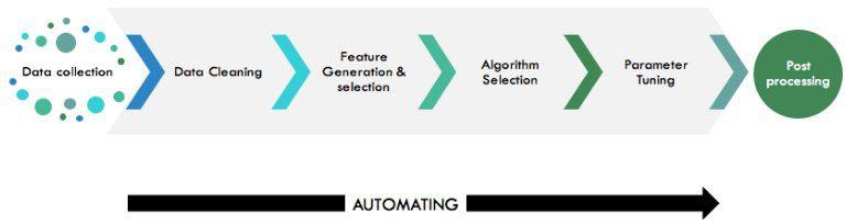 Automation pathway