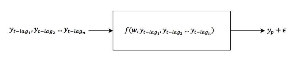 Autoregressive models figure 1