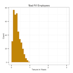 Bad fit employees vs Tenure