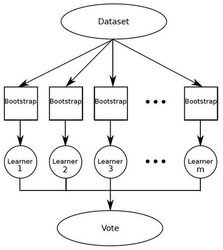 Data Science Basics: An Introduction to Ensemble Learners