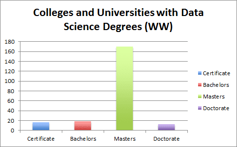 Data Science Degree Types