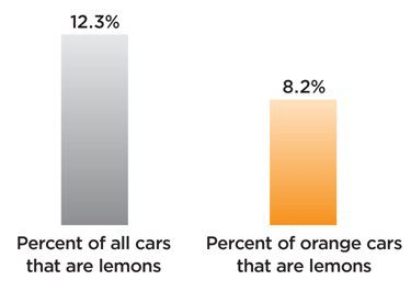 bar-graph-cars-lemons