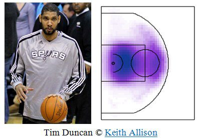 basketball Tim Duncan