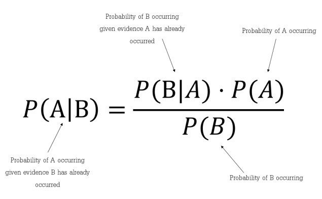 Naïve Bayes Algorithm: Everything you need to know - KDnuggets