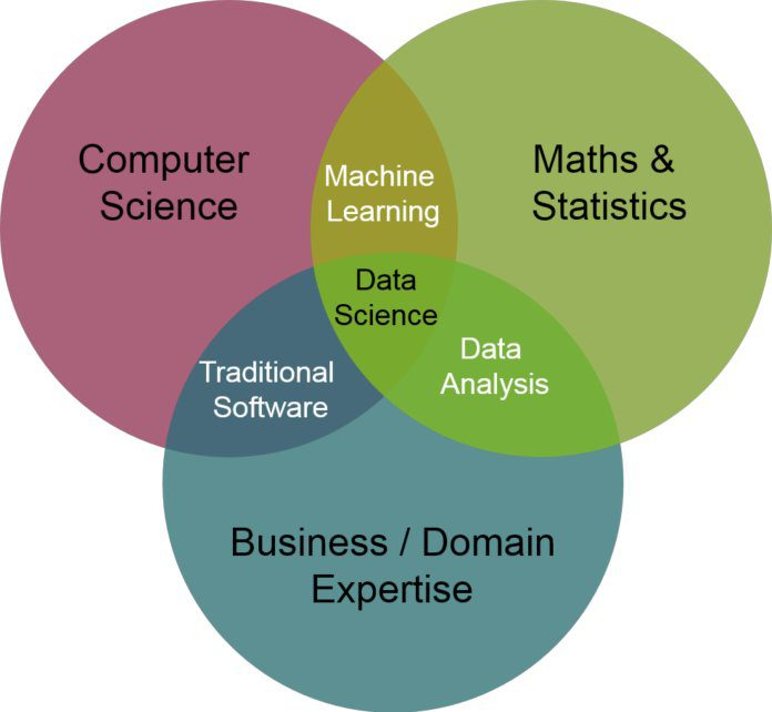 How to become a Data Scientist: a step-by-step guide