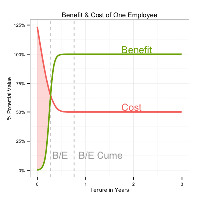 Benefit cost employee vs tenure