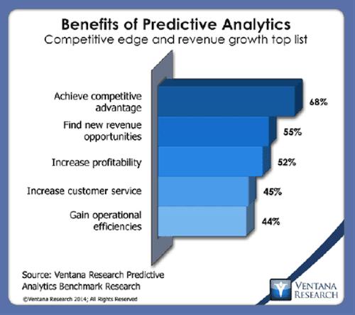 Benefits of Predictive Analytics