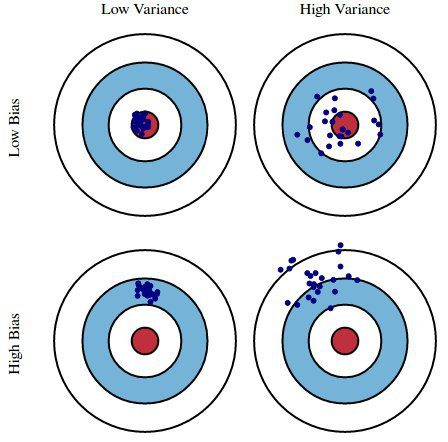 Bias vs Variance
