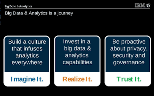 Big Data & Analytics Journey