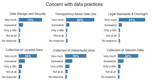 Big data concerns