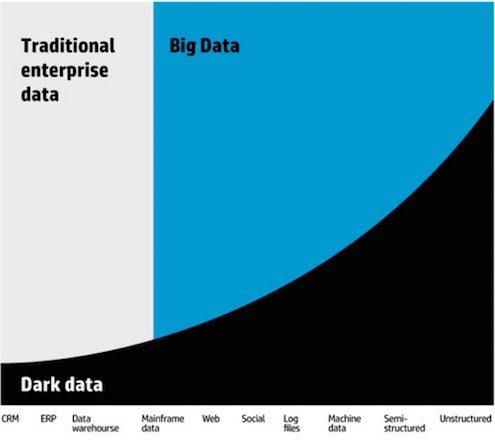 big-data-dark-data