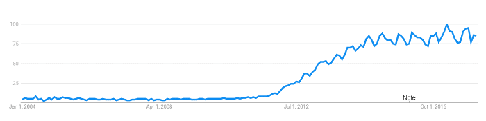 Google big data trends