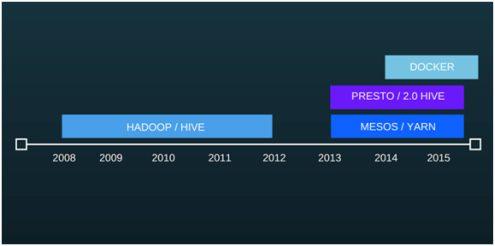 Big Data Platform Evolution, Hadoop and Beyond