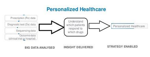 big-data-personalized-healthcare