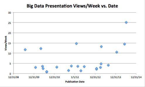 Big Data views/week versus publication date