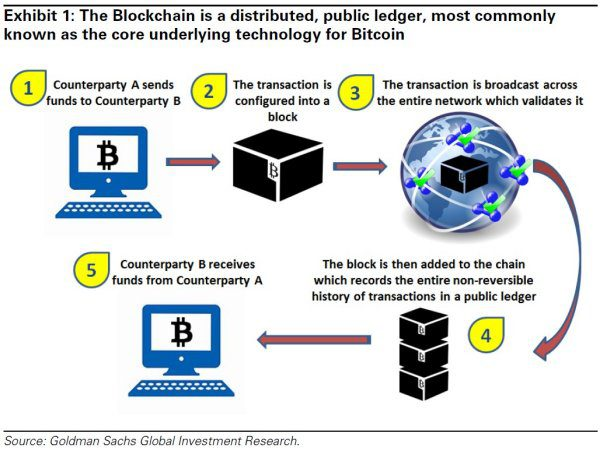 how the customer explained it diagram blockchain key terms     explained     blockchain key terms     explained