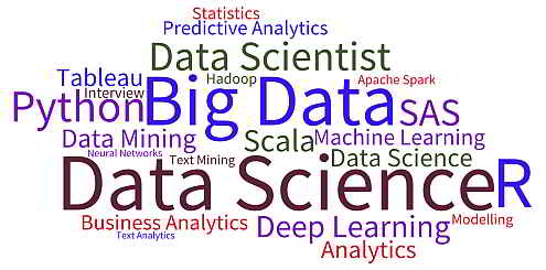 Blogs on Analytics, Big Data, Data Mining, Data Science, Machine Learning