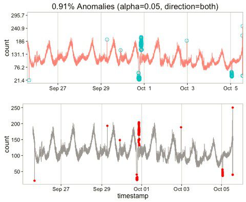 Time Series Anomalies