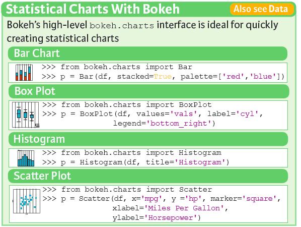 Bokeh Cheat Sheet: Data Visualization in Python