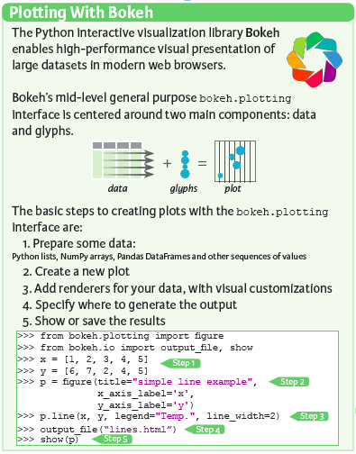 Bokeh Cheat Sheet: Data Visualization in Python