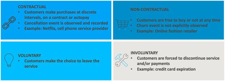 What is Customer Churn Modeling? Why is it valuable?