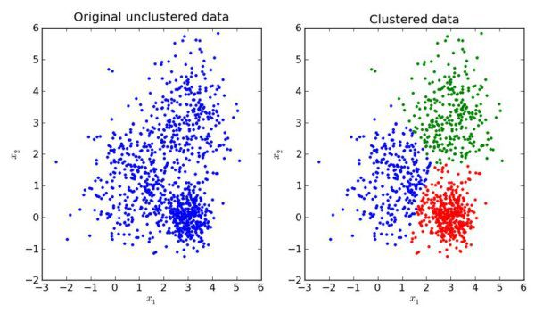 Must-Know: How to determine the most useful number of clusters?
