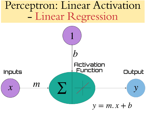 perceptron-linear-activation