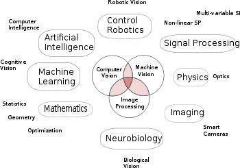 KDnuggets 7 Steps to Understanding Computer Vision