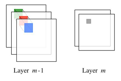 Computer Vision Layers