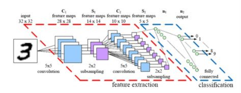 How convolutional neural networks accomplish image for Lenet 5 architecture