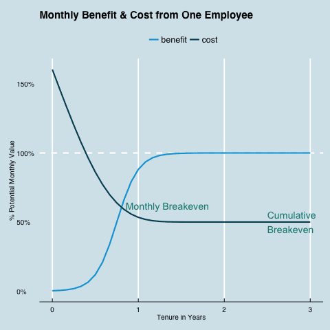 Cost vs Benefit plot