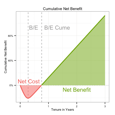 Cumulative net benefit vs tenure