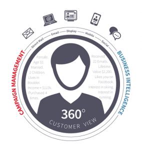 customer-360