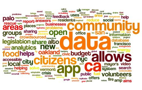 Word Cloud of Post Titles on Data for Good