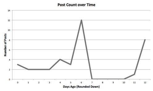 Data for Good Posts over Time