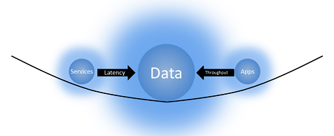data-gravity-throughput-and-latency