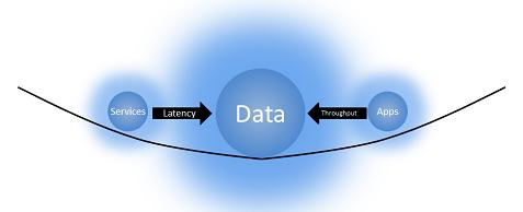 data-gravity-throughput-and-latency